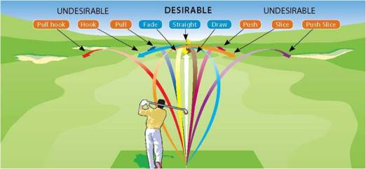 common-ball-flights2-pukulan-golf