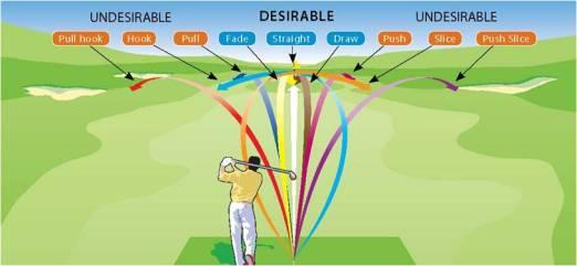 common-ball-flights2-pukulan-golf